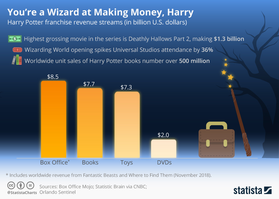 Infographic: You're a Wizard at Making Money, Harry | Statista
