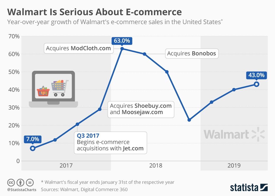 Infographic: Walmart Is Serious About E-Commerce | Statista