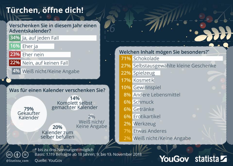 Infografik: Türchen, öffne dich! | Statista