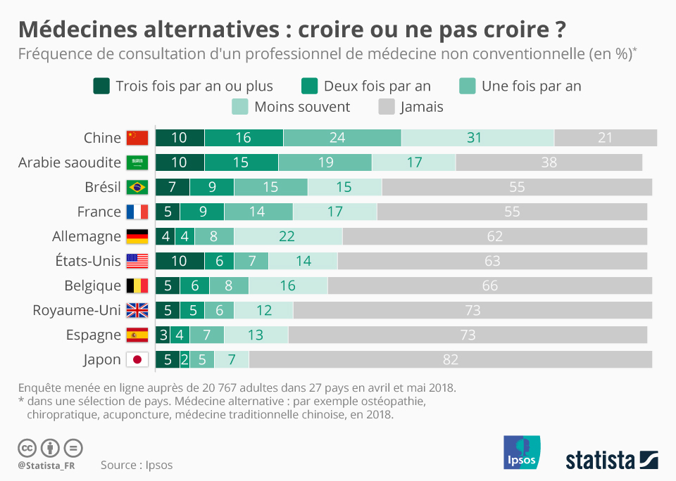 Infographie: Médecines alternatives : croire ou ne pas croire ?   Statista