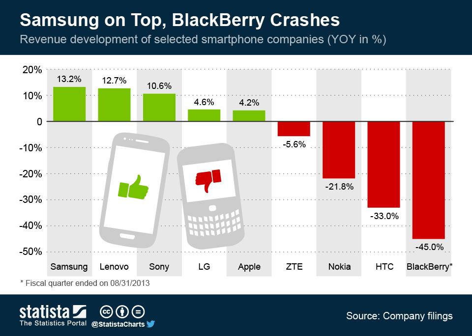 Infographic: Samsung on Top, BlackBerry Crashes | Statista