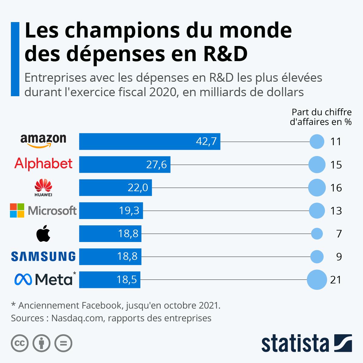 Infographie: Les champions du monde des dépenses en R&D | Statista