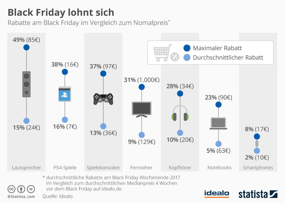 Infografik: Black Friday lohnt sich | Statista