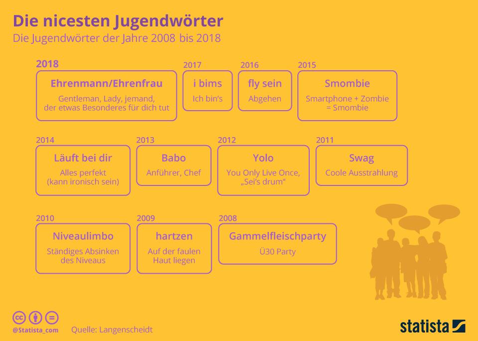 Infografik: Die nicesten Jugendwörter | Statista