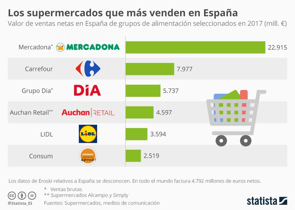 Infografía: Los supermercados que más venden en España | Statista