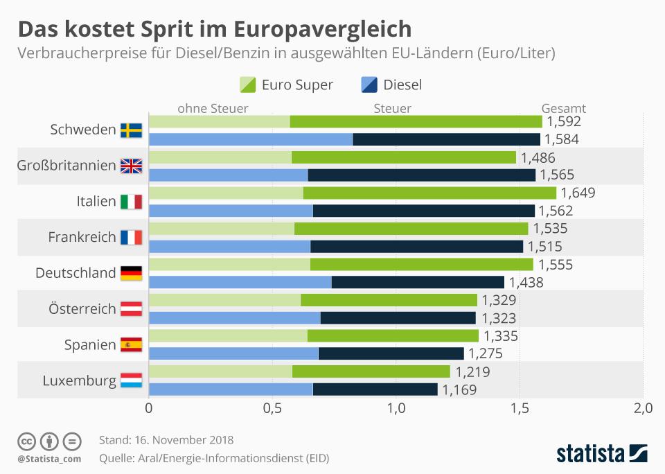 Infografik: Das kostet Sprit im Europavergleich   Statista