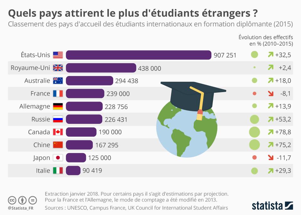 Infographie: Quels pays attirent le plus d'étudiants étrangers ? | Statista