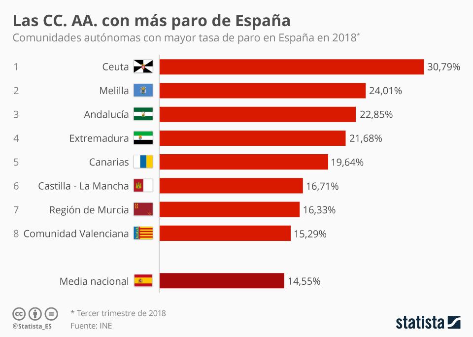 Infografía: El desempleo, todavía un lastre en Andalucía | Statista