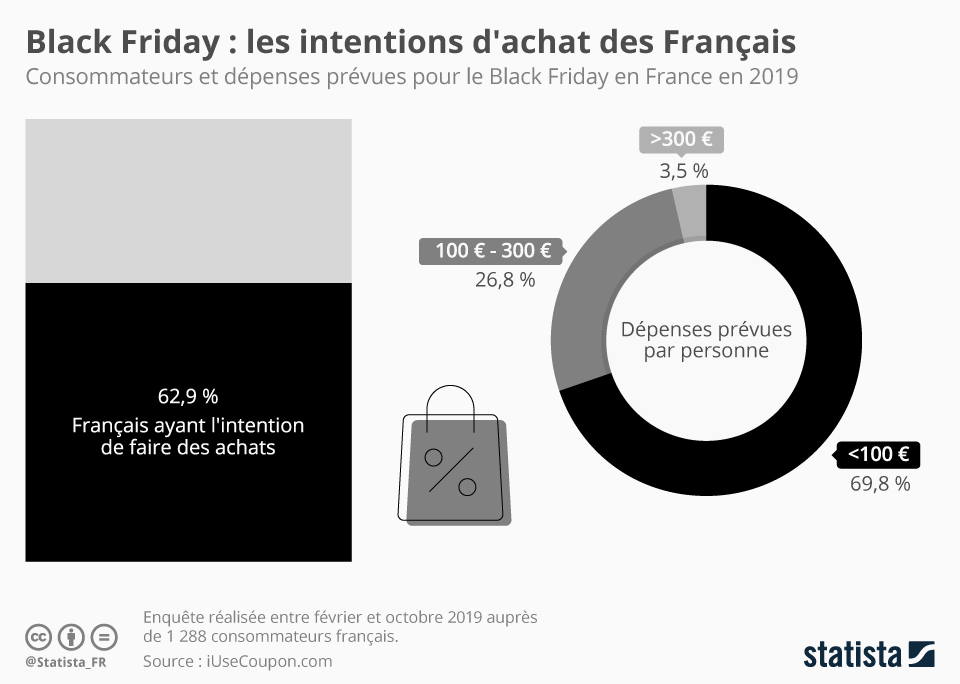 Infographie: Black Friday : les intentions d'achat des Français | Statista