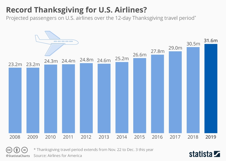 Infographic: Record Thanksgiving for U.S. Airlines? | Statista