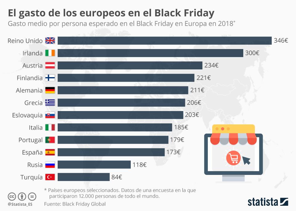 Infografía: Los españoles, entre los que menos gastan en el Black Friday en Europa | Statista
