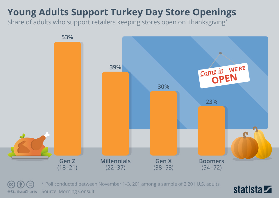 Infographic: Young Adults Support Turkey Day Store Openings | Statista