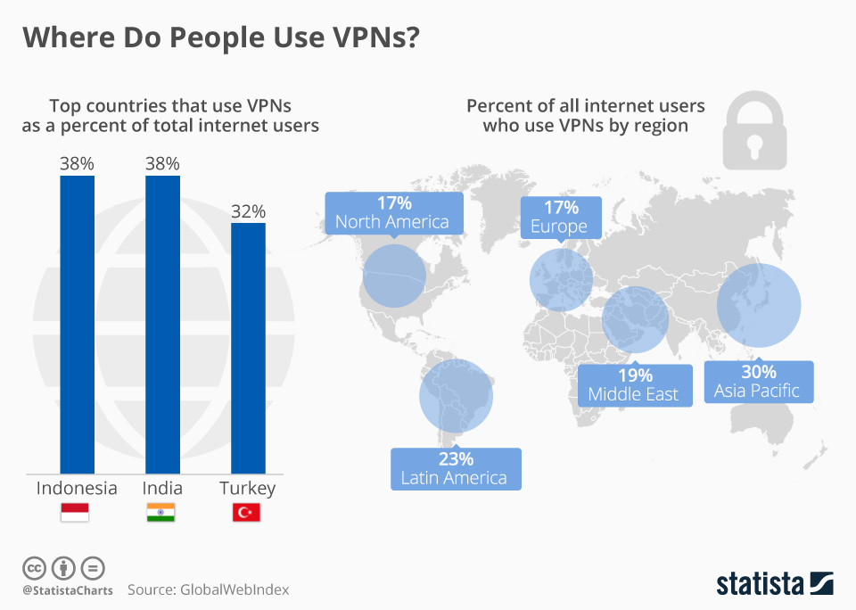 Infographic: Where Do People Use VPNs? | Statista