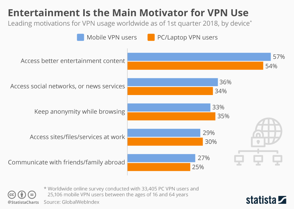 Infographic: Entertainment Is the Main Motivator for VPN Use | Statista