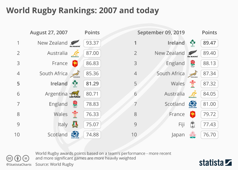 Infographic: World Rugby Rankings: 2007 and today  | Statista