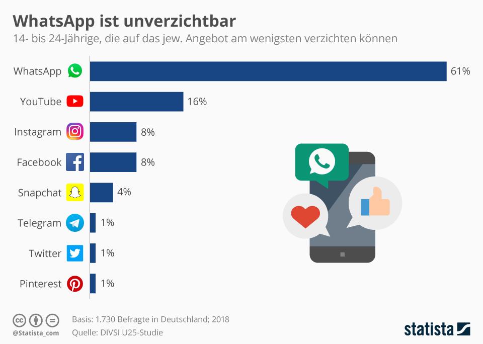 Infografik: WhatsApp ist unverzichtbar | Statista