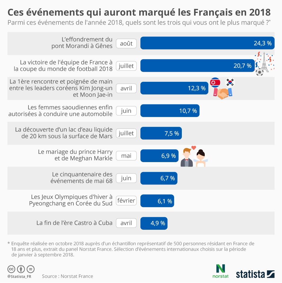 Infographie: Ce que les Français retiendront de l'actu internationale de 2018 | Statista
