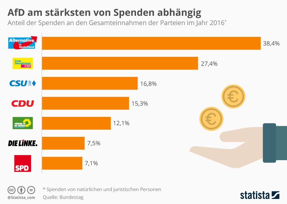 Infografik: AfD am stärksten von Spenden abhängig | Statista