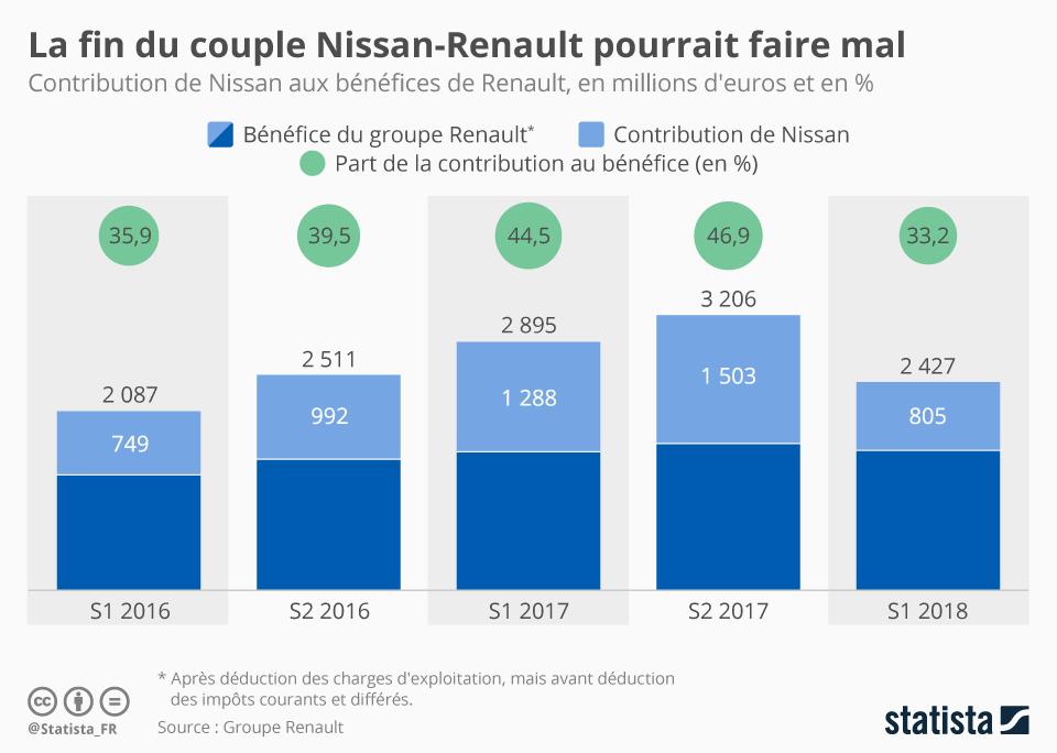 Infographie: Affaire Ghosn : le divorce du couple Renault-Nissan pourrait faire mal | Statista