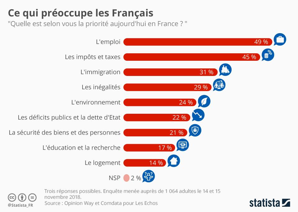 Infographie: Les sujets qui préoccupent les Français | Statista