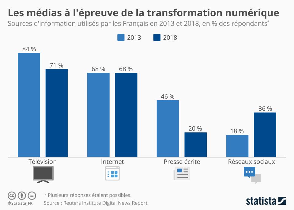 Infographie: Les médias à l'épreuve de la transformation numérique | Statista