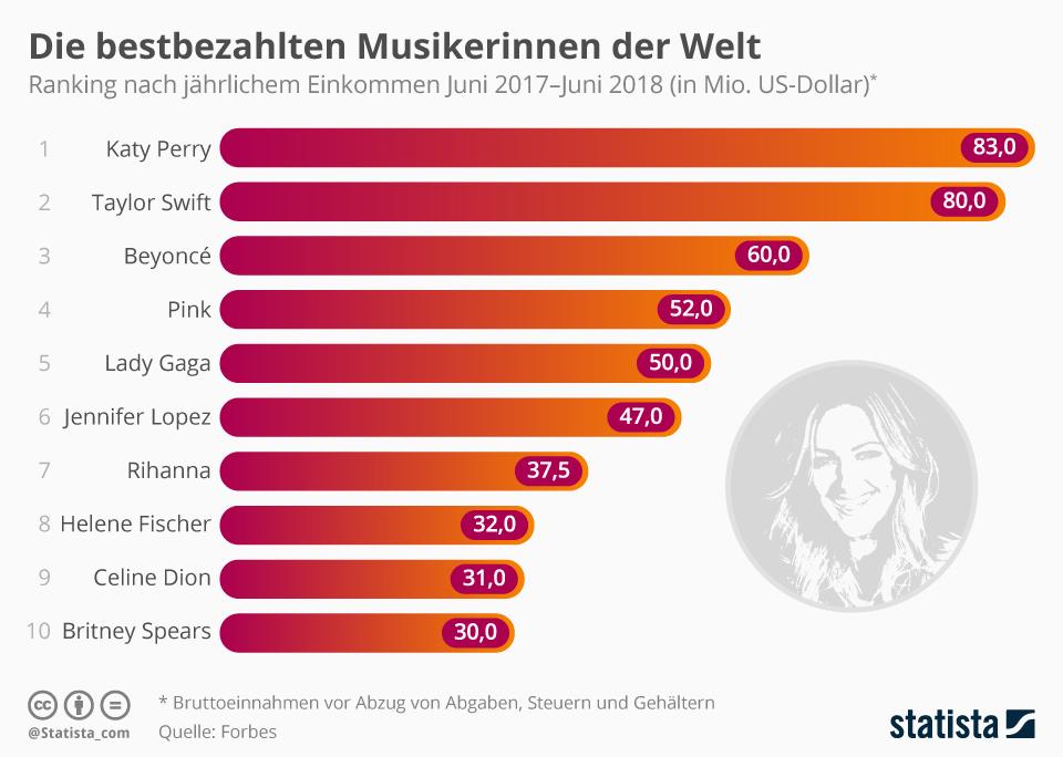 Infografik: Helene Fischer vor Britney Spears und Celine Dion | Statista