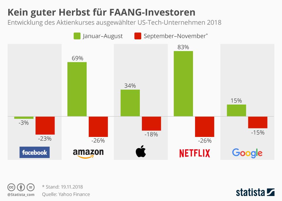 Infografik: Kein guter Herbst für FAANG-Investoren | Statista