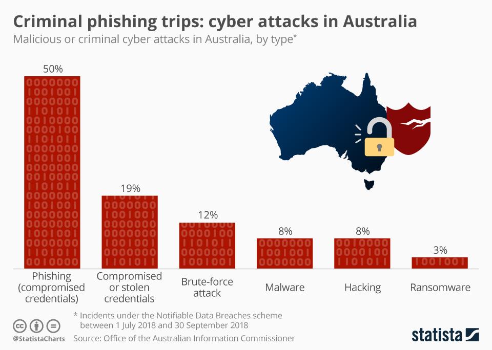 Infographic: Criminal phishing trips: cyber attacks in Australia | Statista