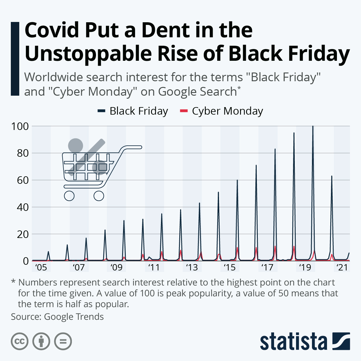 Infographic: The Evergrowing Hunt for Black Friday Deals | Statista