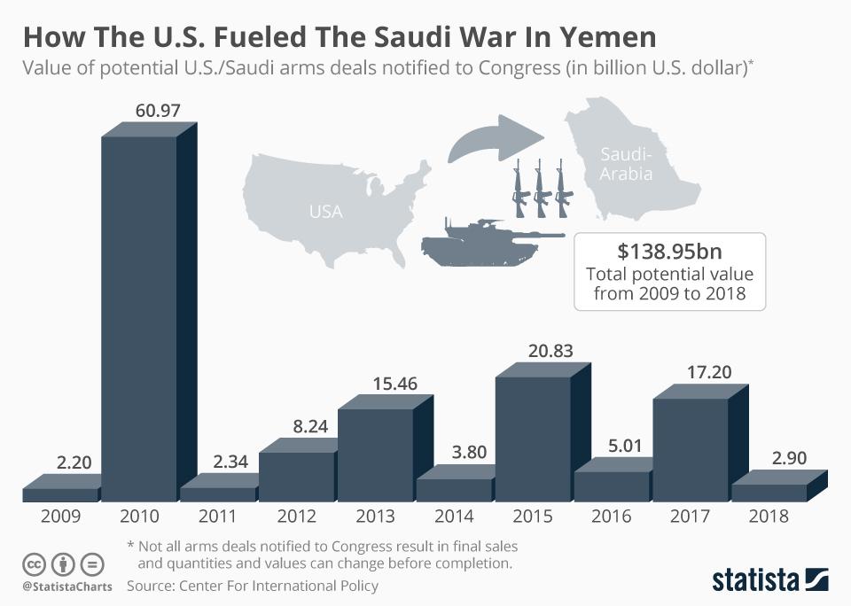 Infographic: How The U.S. Fueled The Saudi War In Yemen | Statista