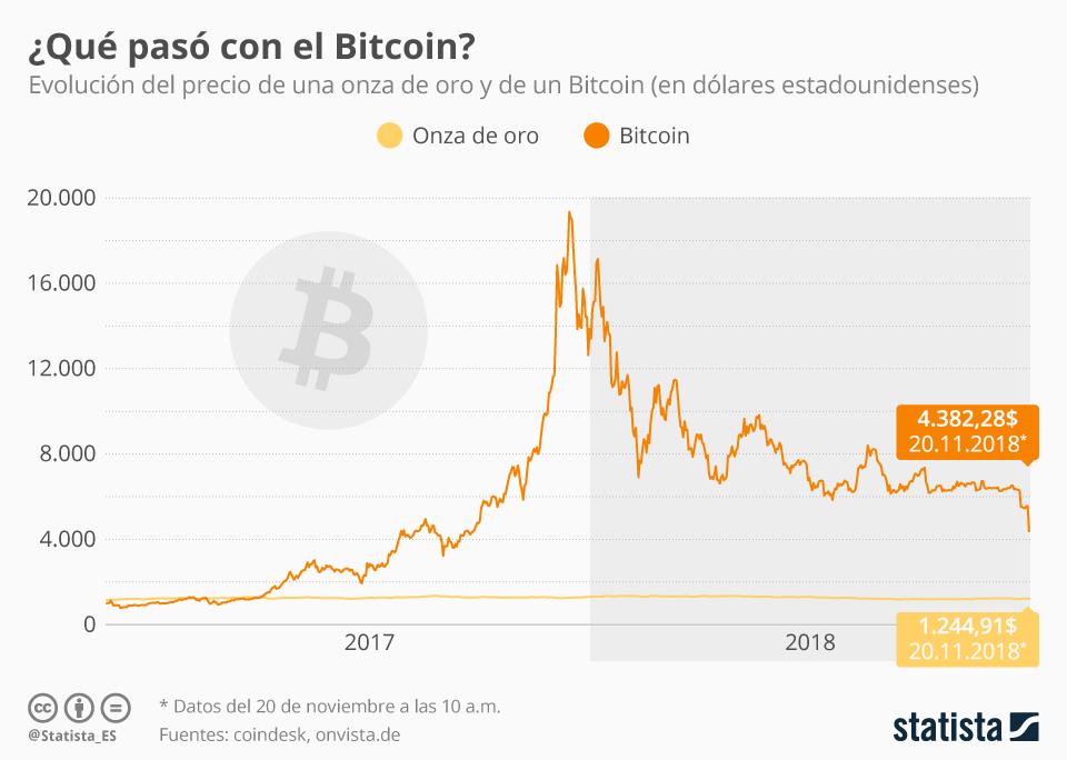 Infografía: El valor del Bitcoin cae por debajo de los 5.000 dólares estadounidenses  | Statista
