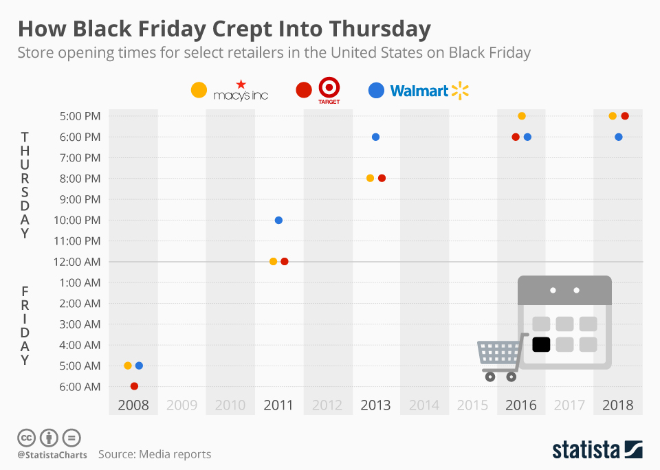 Infographic: How Black Friday Crept Into Thursday | Statista