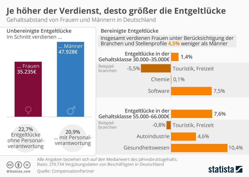 Infografik: Je höher der Verdienst, desto größer die Entgeltlücke | Statista