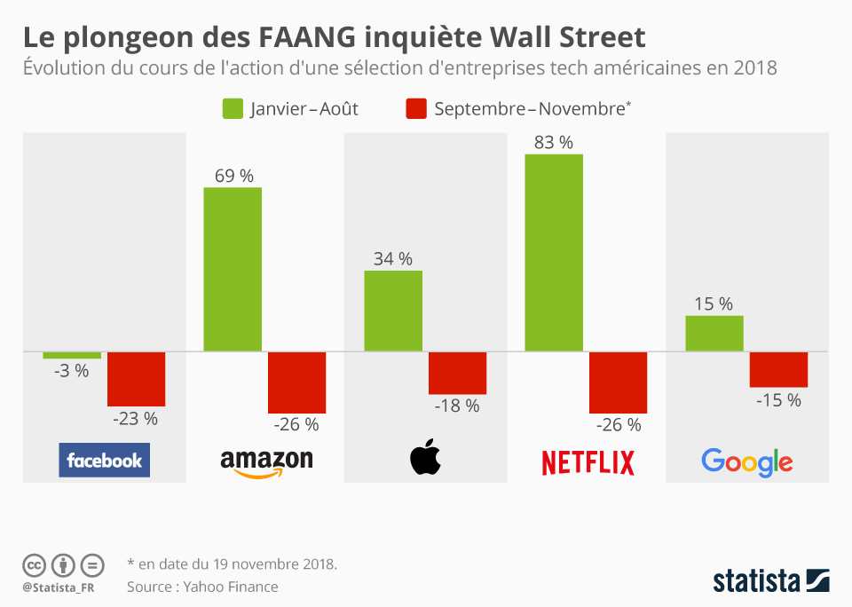 Infographie: Le plongeon des FAANG inquiète Wall Street | Statista