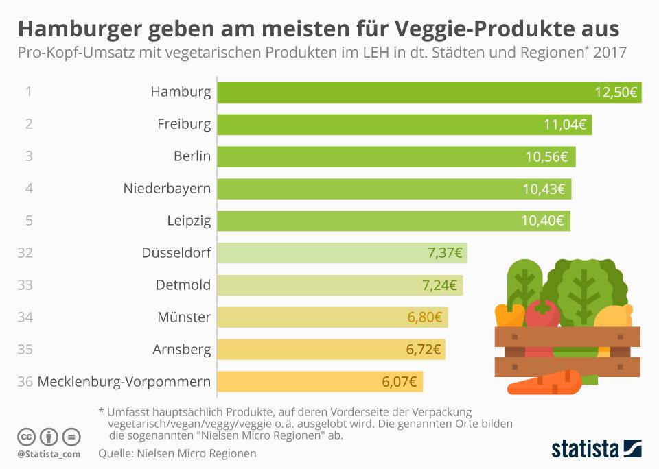 Infografik: Hamburger geben am meisten für Veggie-Produkte aus | Statista