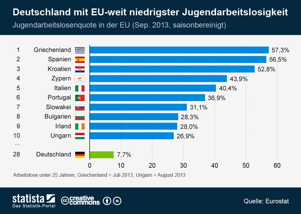 Infografik: Deutschland mit EU-weit niedrigster Jugendarbeitslosigkeit | Statista