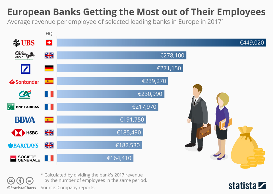 Infographic: The European Banks Getting the Most out of Their Employees | Statista