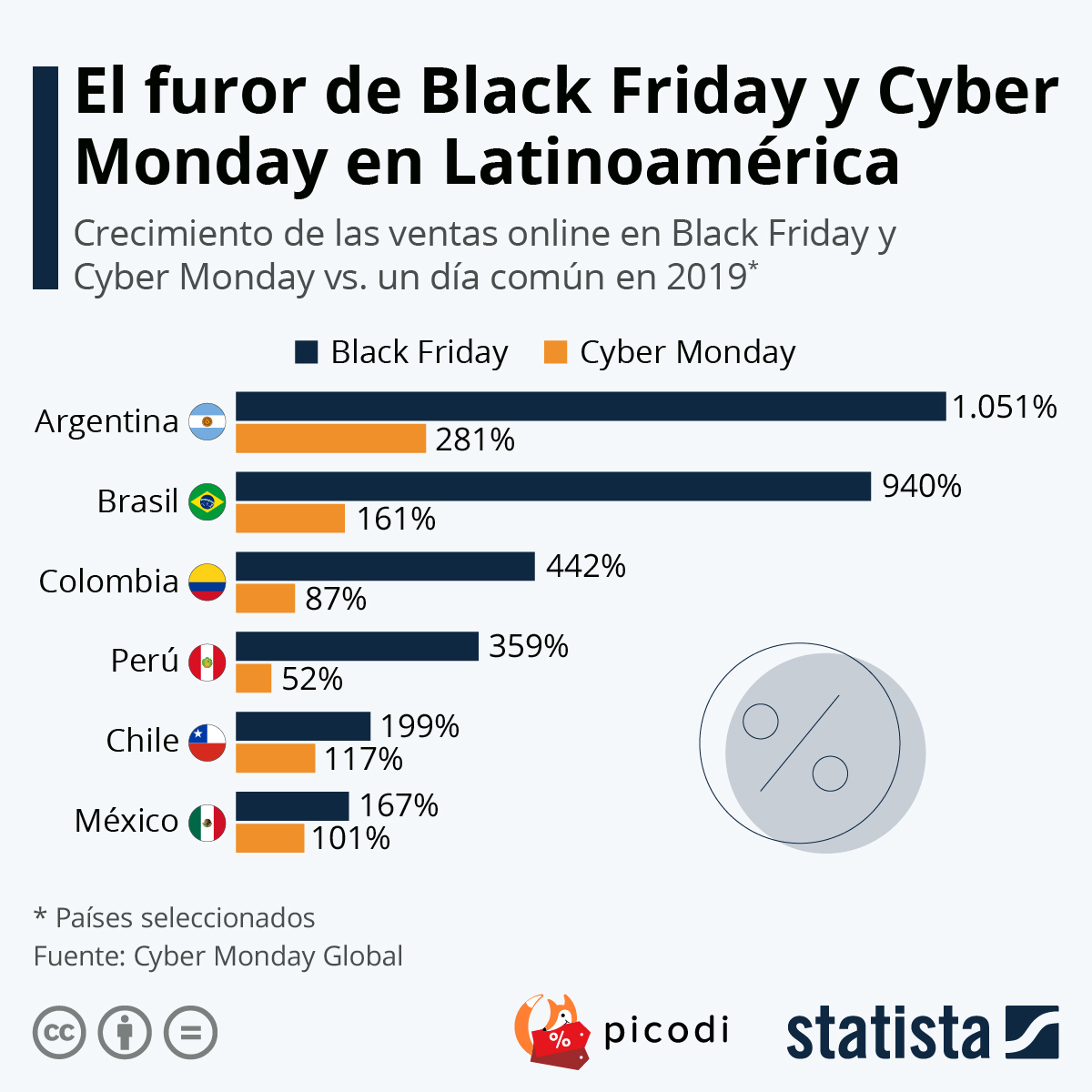 Infografía: Black Friday: un impulso para el comercio en línea en América Latina | Statista