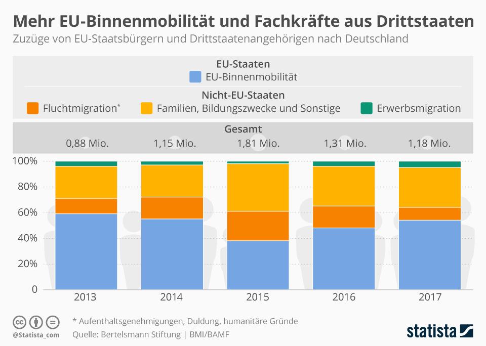 Infografik: Mehr EU-Binnenmobilität und Fachkräfte aus Drittstaaten   Statista