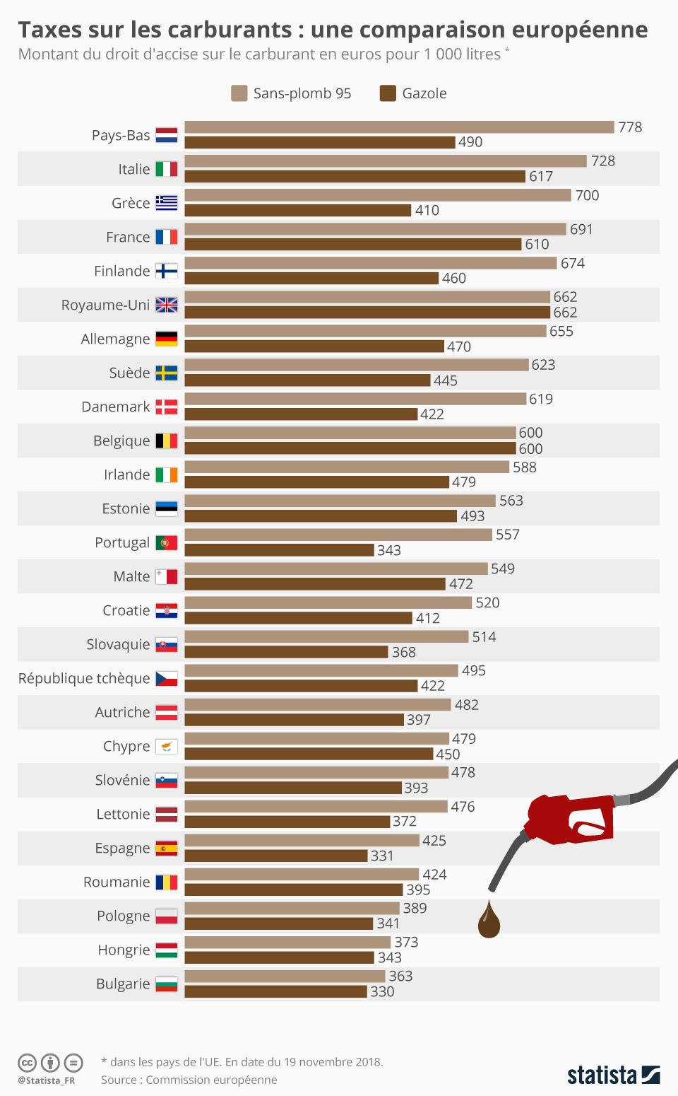 Infographie: Taxes sur les carburants : une comparaison européenne | Statista