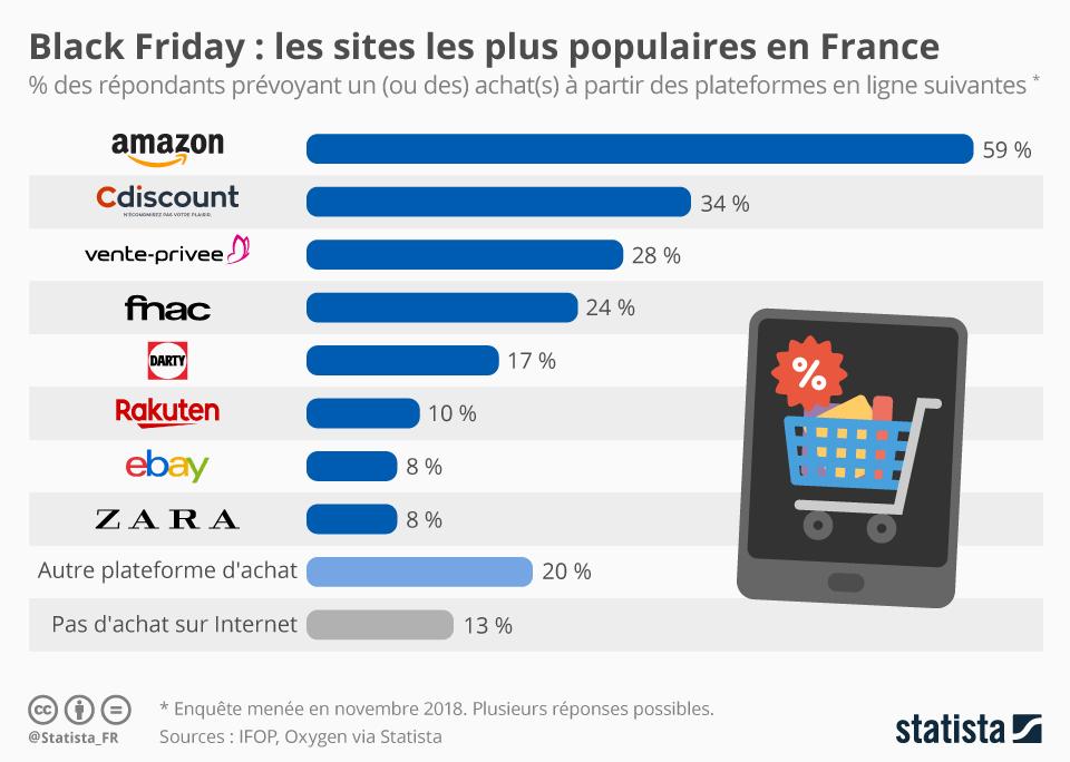 Infographie: Les sites web les plus populaires du Black Friday en France | Statista