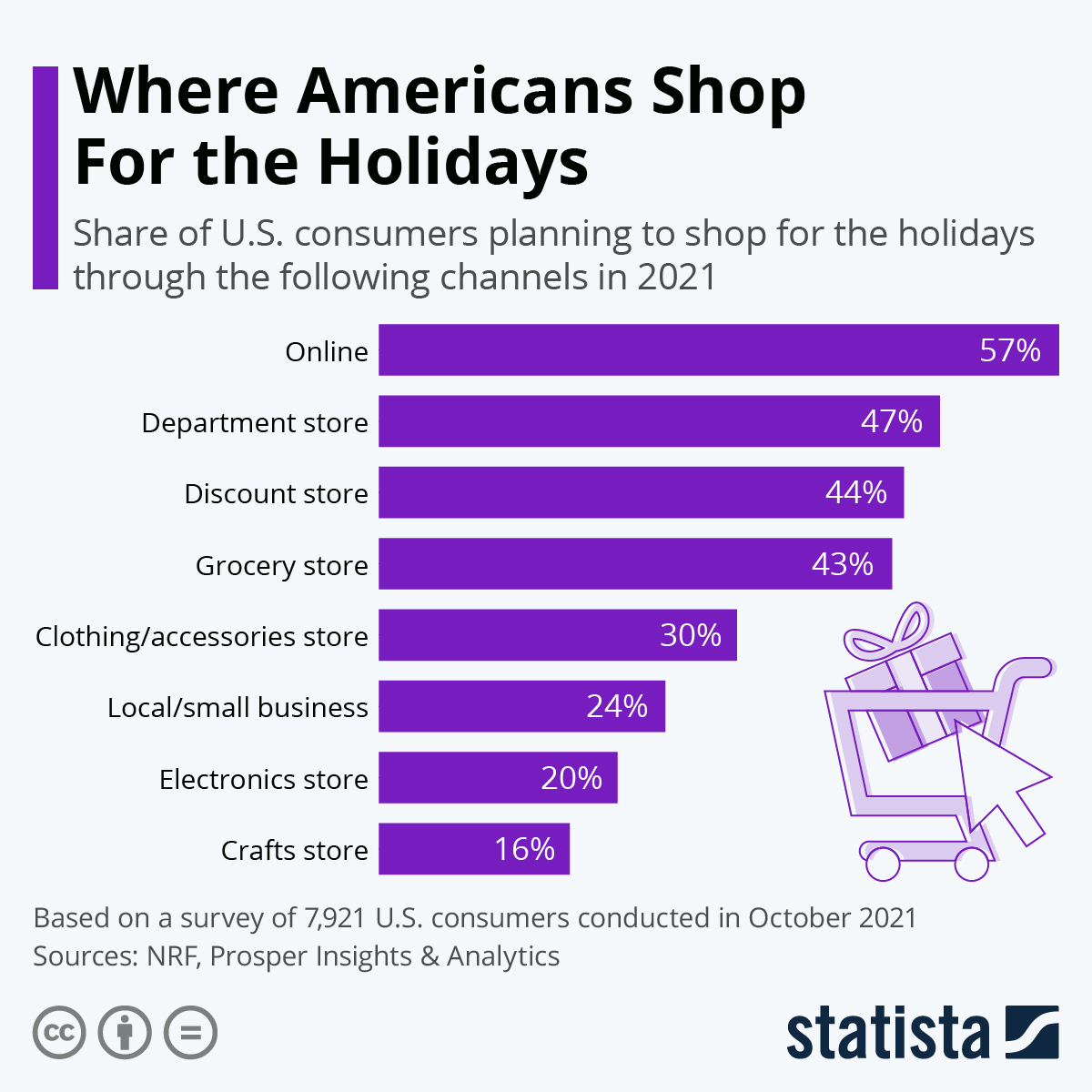 Infographic: Where Consumers Spend Their Holiday Dime | Statista