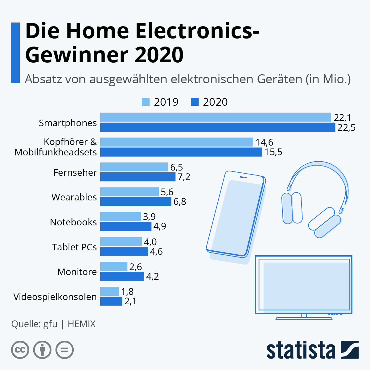 Infografik: Technik-Shopping in Deutschland | Statista