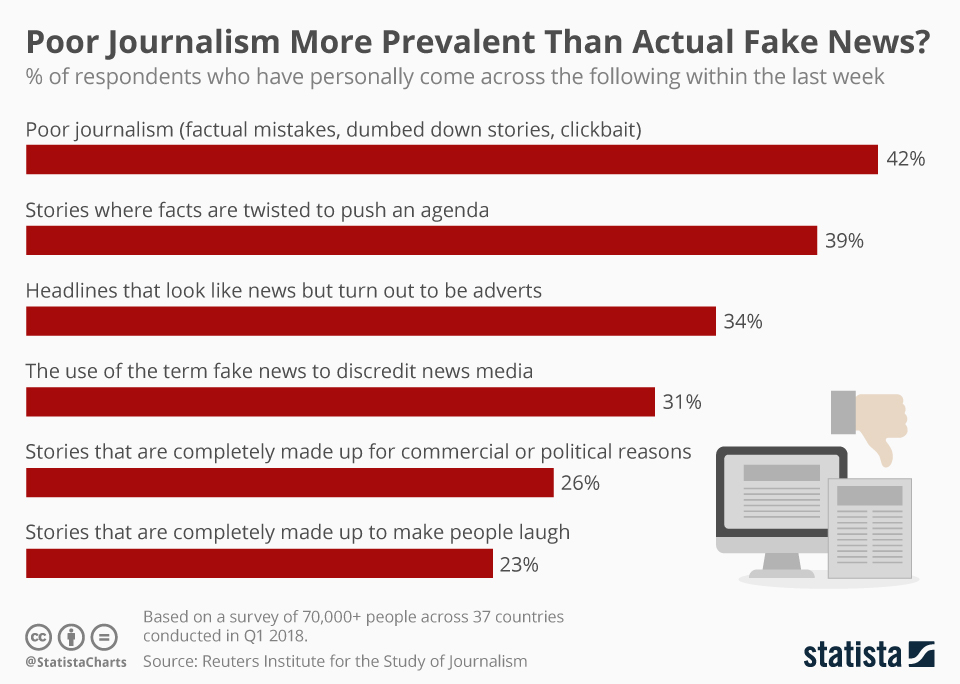 Infographic: Poor Journalism More Prevalent Than Actual Fake News?   Statista