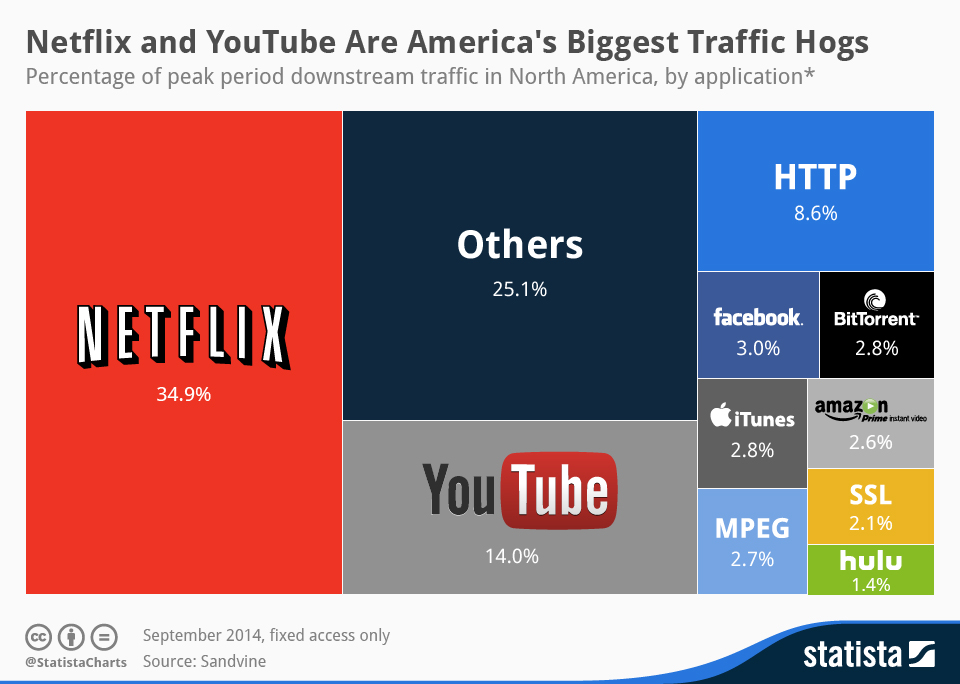 Infographic: Netflix and YouTube Are America's Biggest Traffic Hogs | Statista
