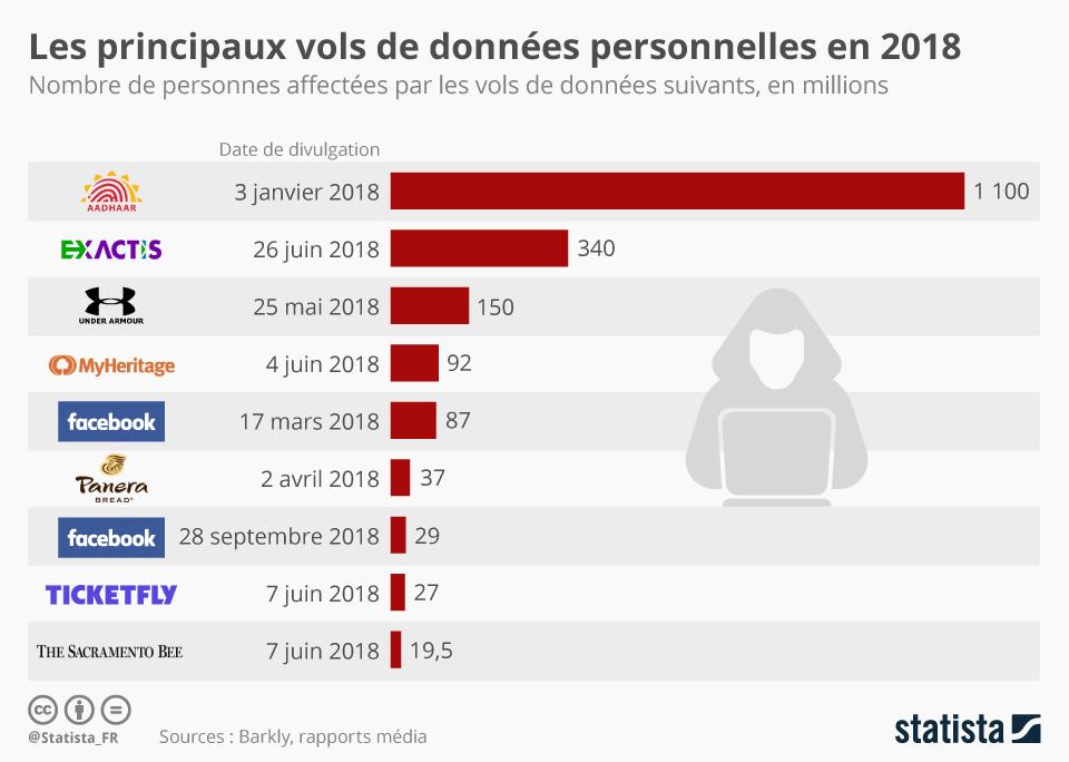 Infographie: Les principales fuites de données personnelles en 2018 | Statista