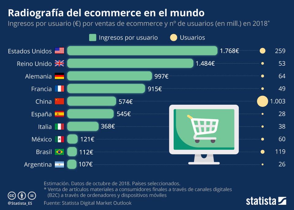 Infografía: El estado del ecommerce en el mundo en 2018 | Statista