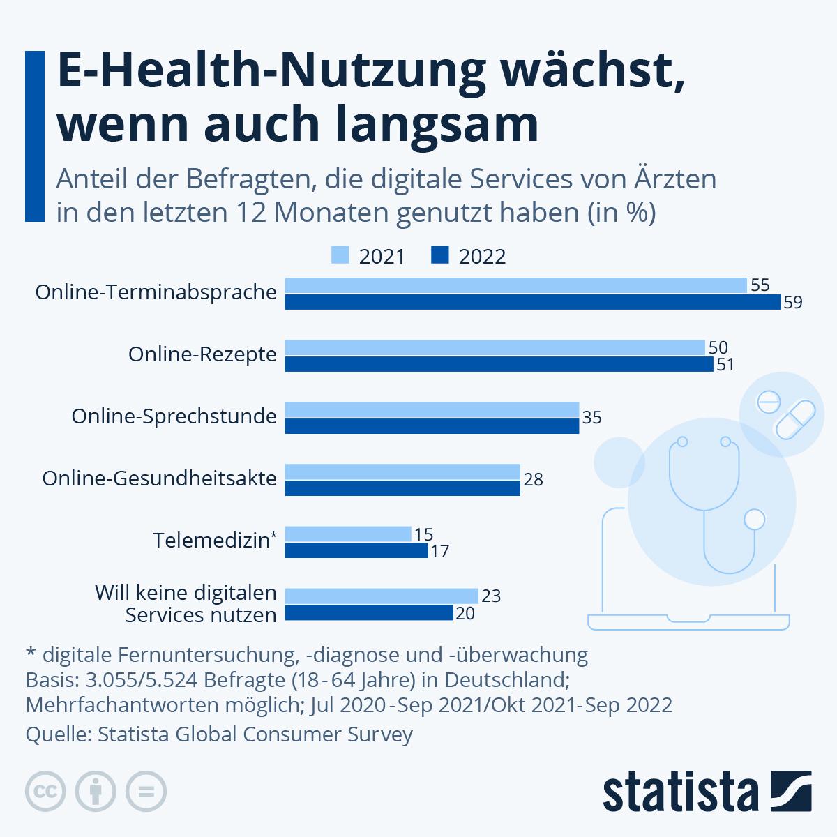 Infografik: Ferndiagnose ist den Deutschen suspekt | Statista