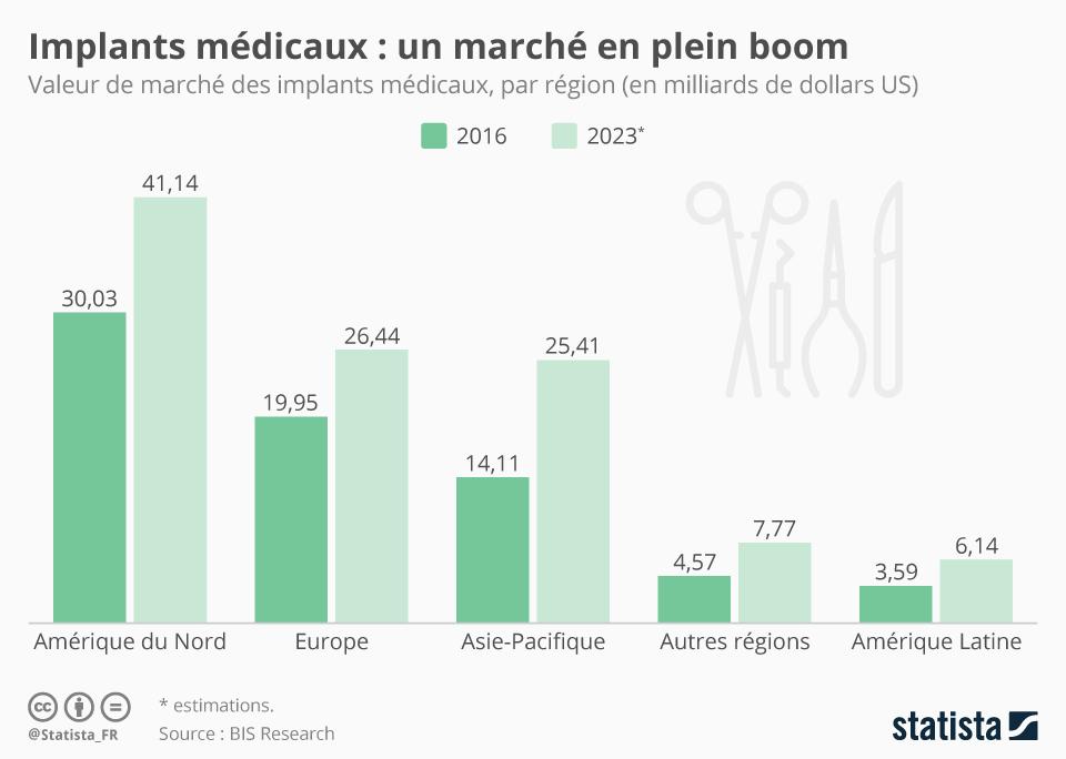 Infographie: Implants médicaux : un marché en plein boom | Statista
