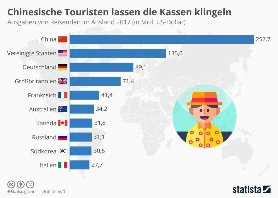 Infografik: Chinesische Touristen lassen die Kassen klingeln | Statista